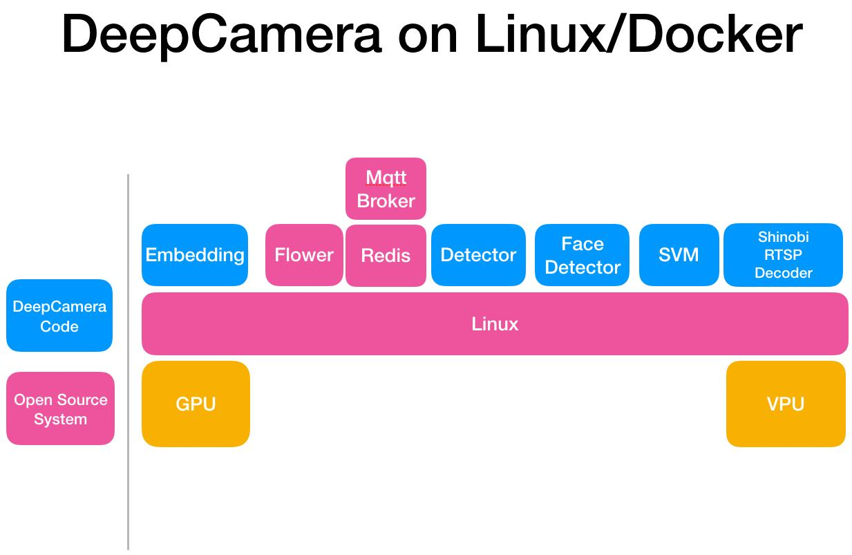 DeepCamera - Convert the camera to AI-Powered with Embedded