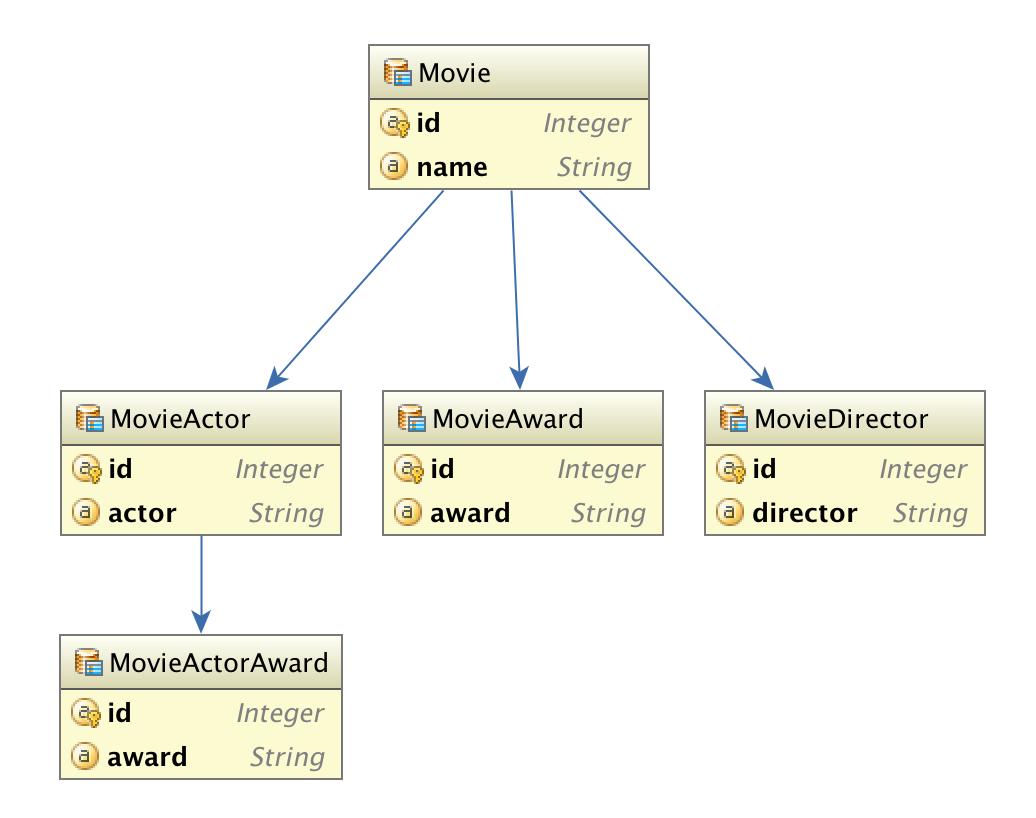 JPA entity diagram - Programmer Sought