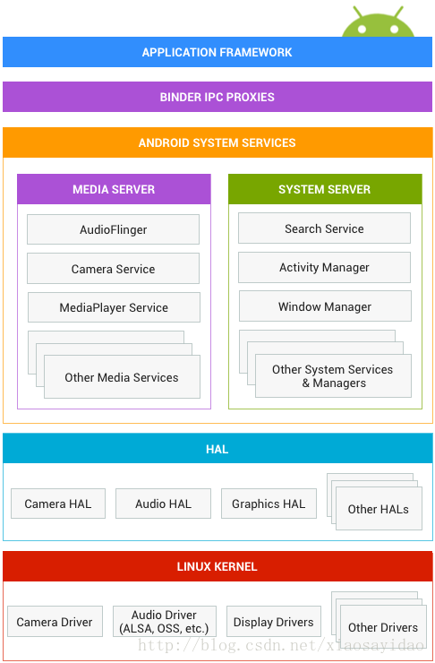 Android Treble architecture analysis -- - Programmer Sought
