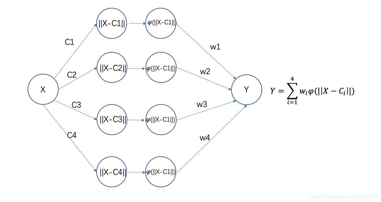 Matlab RBF Network - Programmer Sought