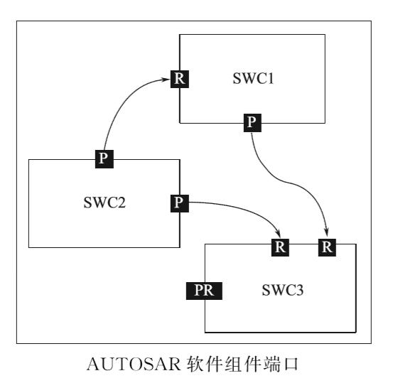 What is the AUTOSAR specification? - Programmer Sought