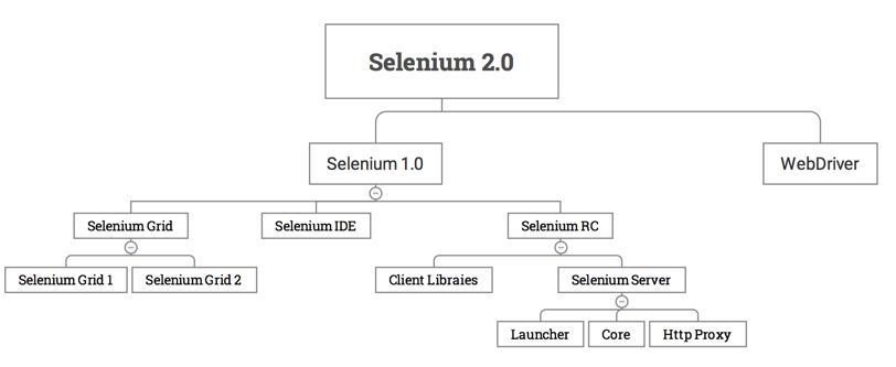 Selenium-IDE script recording, selenium-side-runner