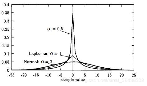 Fast estimation of shape parameters for generalized Gaussian