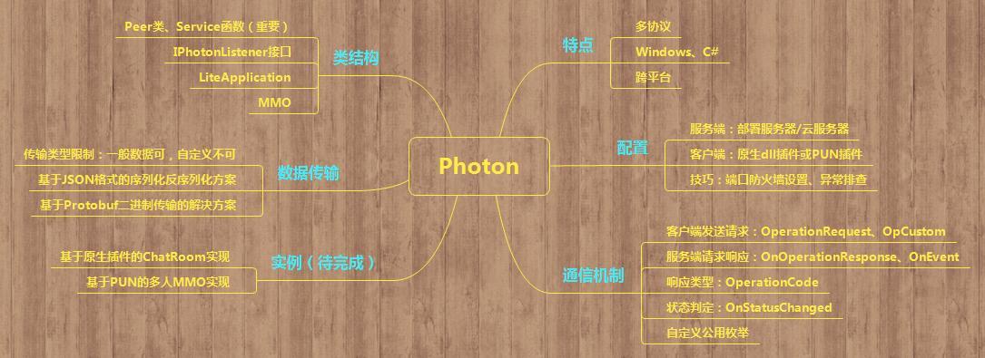 Unity 3D Photon Server - Programmer Sought