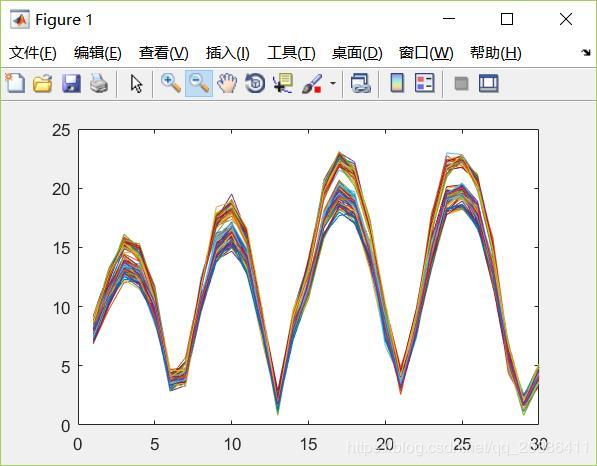 Processing of CSI signals - Programmer Sought