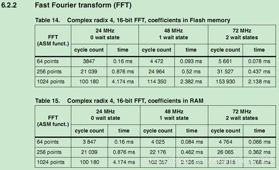 Stm32 fast Fourier transform - Programmer Sought