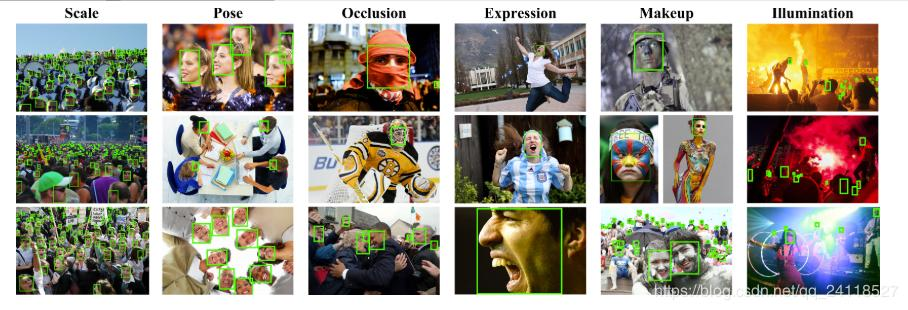Face recognition Benchmark: WIDER FACE and other related
