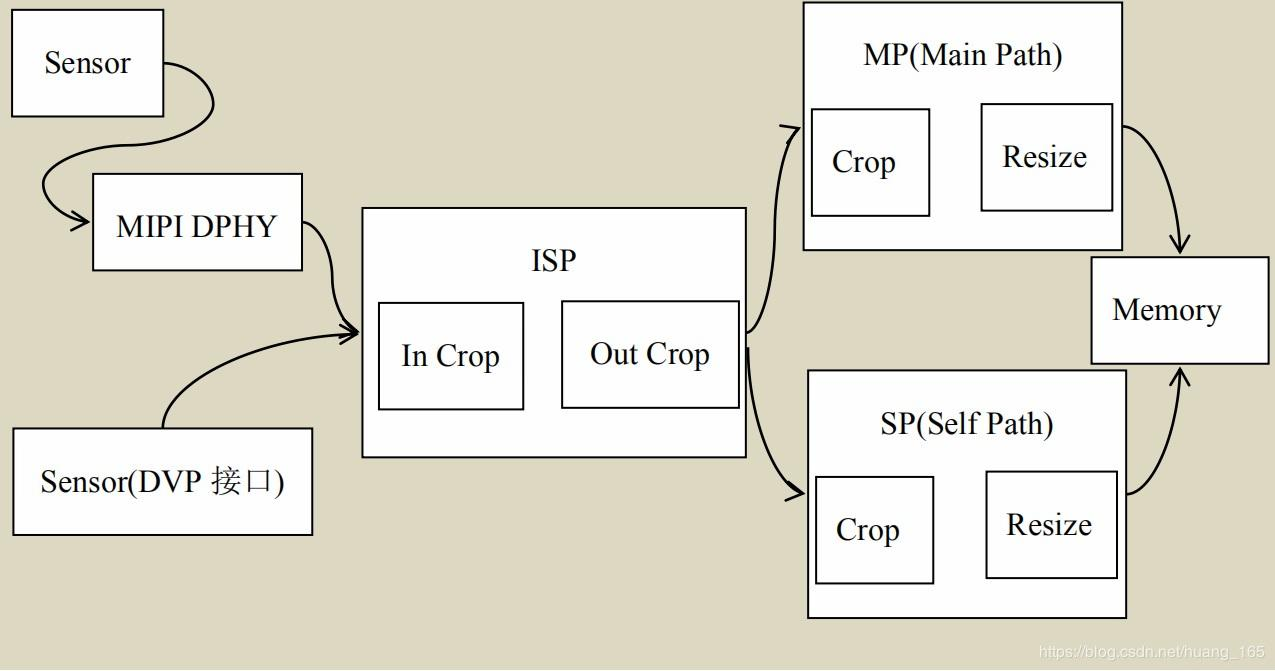 Rk3399 debugging ov2659 (camera module @dvp interface) - migration