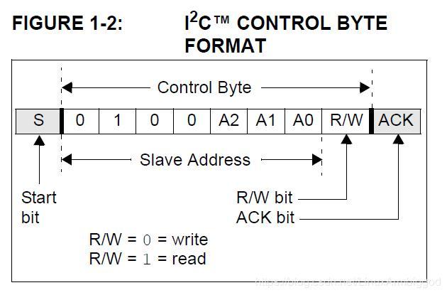 I2C device driver shorthand - Programmer Sought