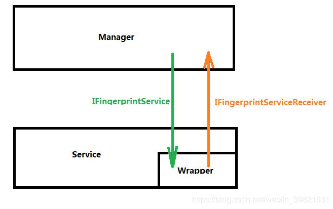 Android P fingerprinting Framework - Programmer Sought