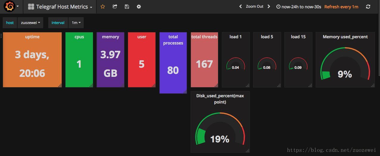 Performance monitoring of Telegraf+InfluxDB+Grafana server
