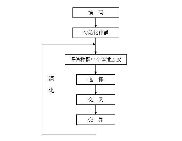 Genetic algorithm based on python - Programmer Sought