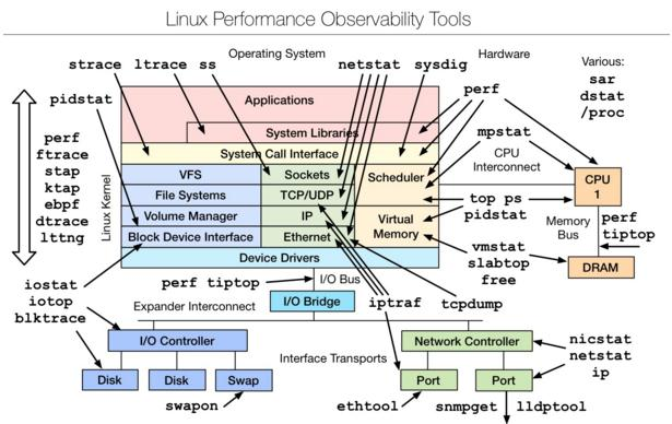 Linux performance analysis tools summary collection