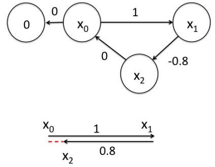 Graph optimization - Programmer Sought