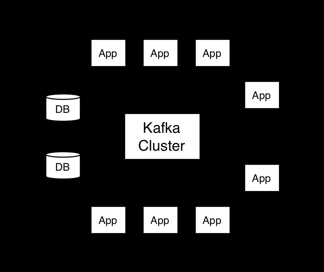 KAFKA Official Document