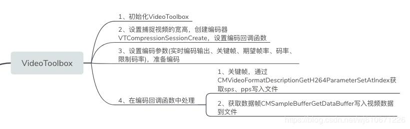 AVFounction study notes - VideoToolbox video hard coded - Programmer
