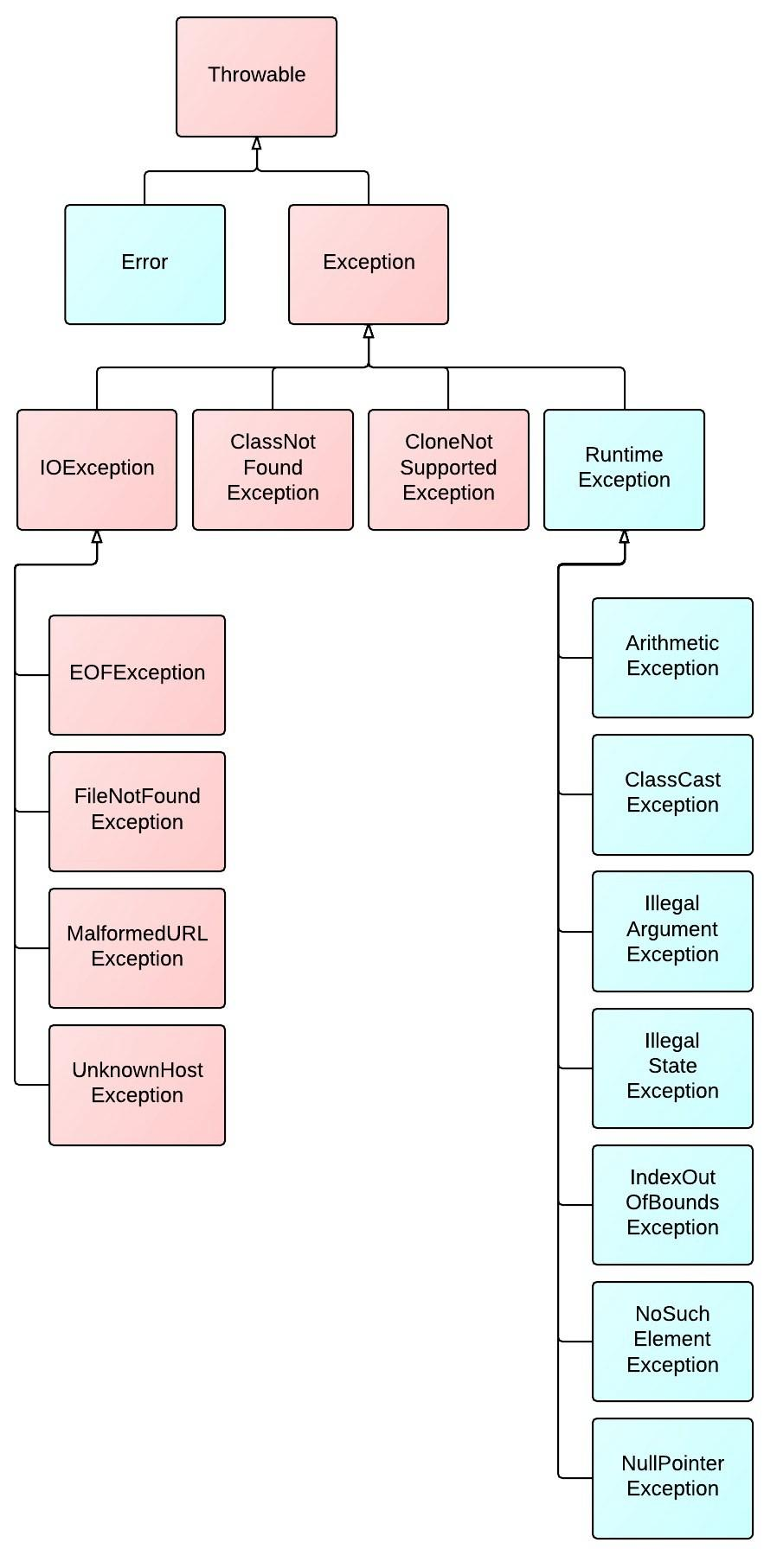 Java R&D engineer knowledge point summary - Programmer Sought