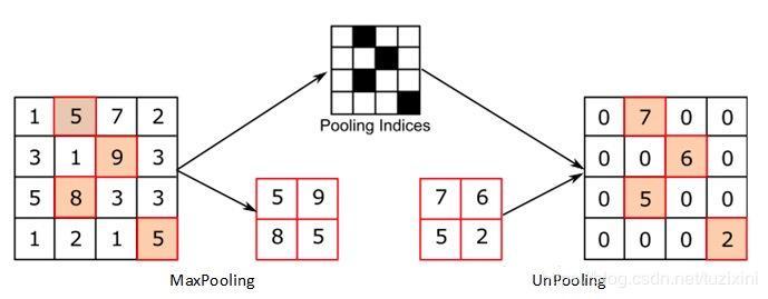 UpPooling/UpSampling/Deconvolution/Transposed convolution