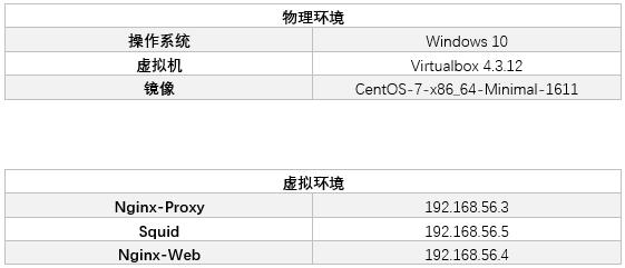 CentOS7 builds a small CDN - Programmer Sought