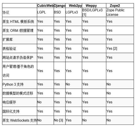 Comparison of 13 Python web frameworks - Programmer Sought