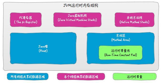 JVM memory structure VS Java memory model VS Java object