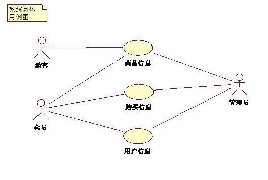 UML use case diagram - Programmer Sought