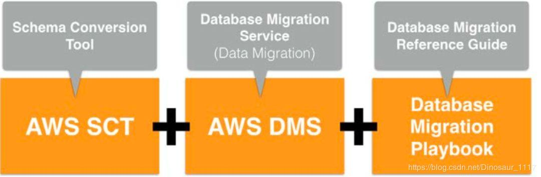 Reserved] AWS Cloud Migration Practice: From Oracle to AWS Aurora