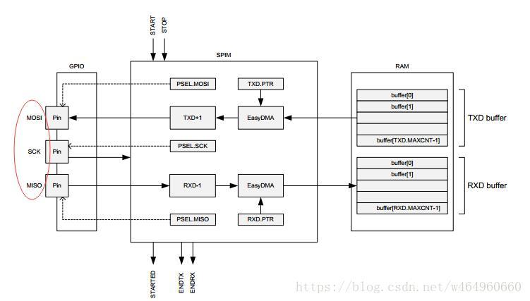 nRF52832 Timer+PPI+SPI Full hardware trigger mode to control