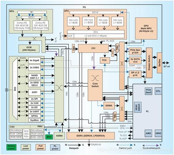 Xilinx ZYNQ UltraScale+ MPSoC Application Column Series