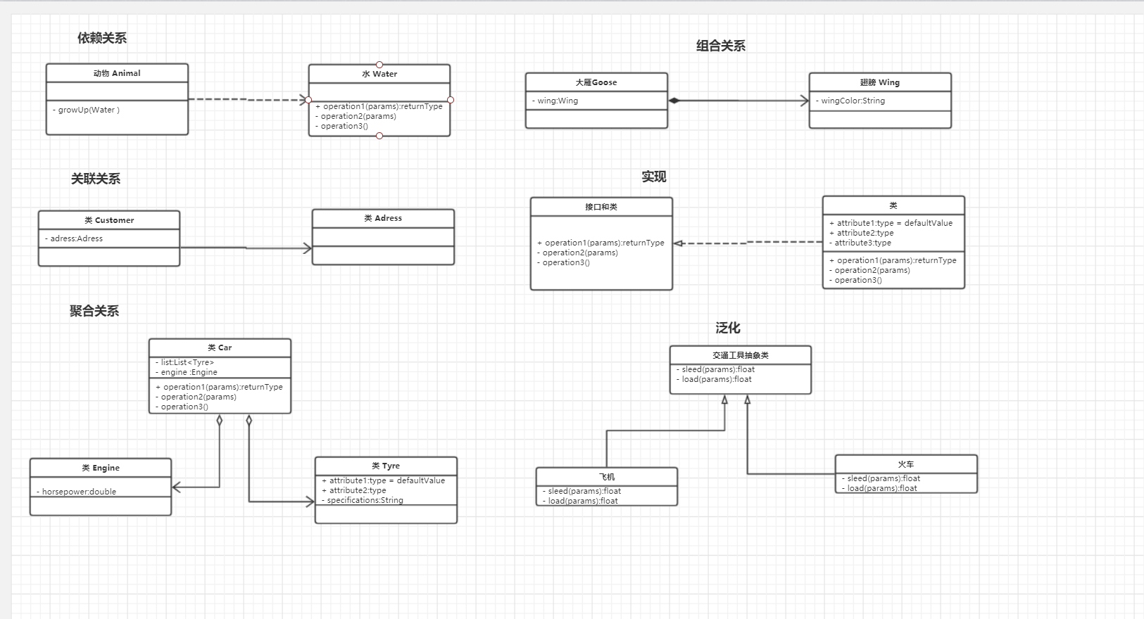 Six types of UML relationships (dependency, association ...