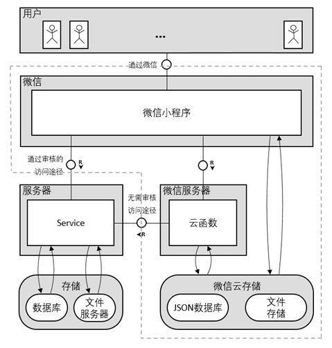 I see the contrast between SAP UI5 and WeChat applet