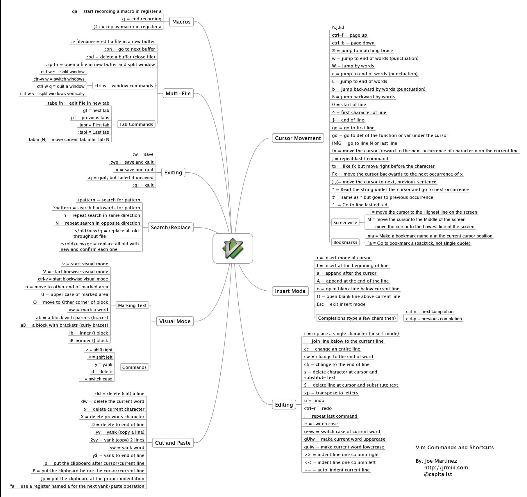 OS + Linux Edit emacs /vi vim /SciTE /gedit /kedit