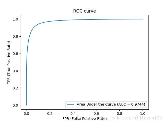 keras+] Fundus segmentation code analysis based on unet