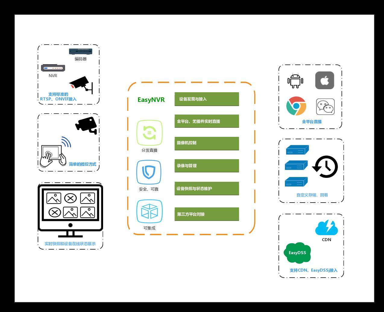 EasyRTMP combines Haikang HCNetSDK to acquire H 264 real