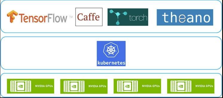 Easily deploy Kubernetes GPU clusters on Alibaba Cloud and