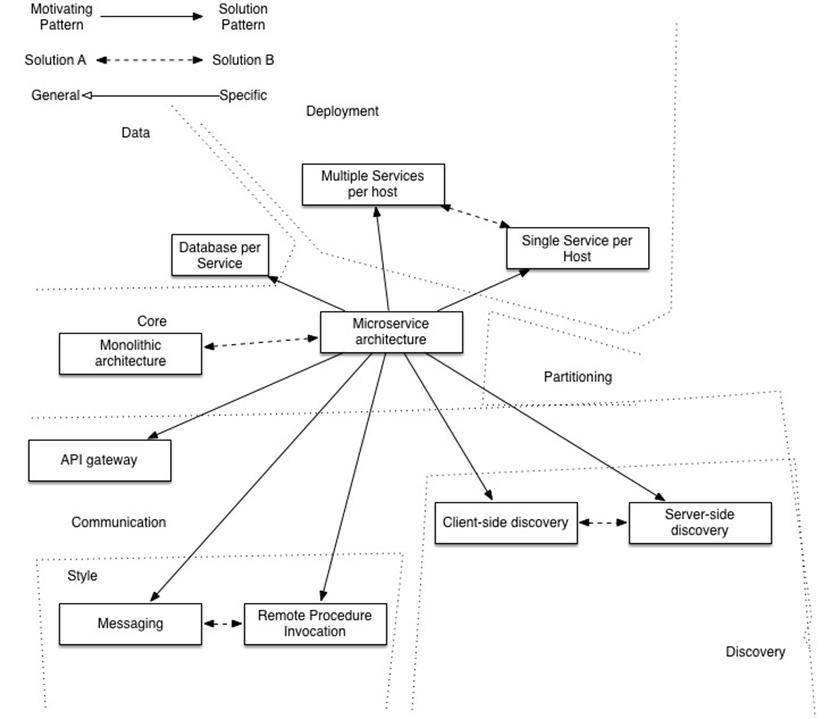 Preliminary study on microservice architecture (transfer