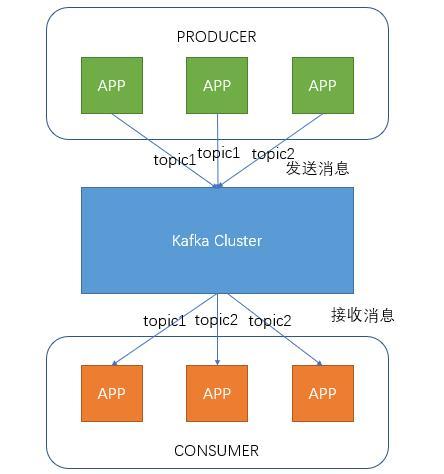 kafka - Programmer Sought