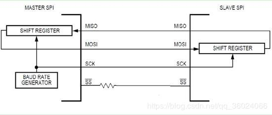 IO port analog SPI interface - Programmer Sought