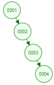 The principle of red black tree (with Linux kernel source code notes