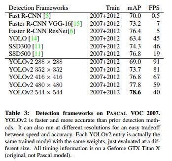 Yolo2 source code interpretation + translation - Programmer