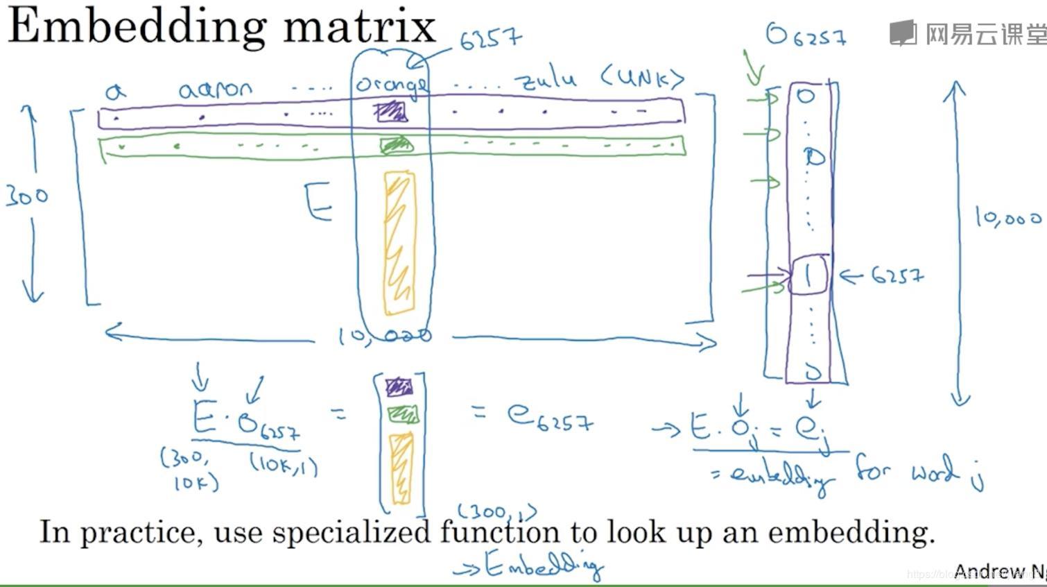 Deep Learning Engineer - Wu Enda