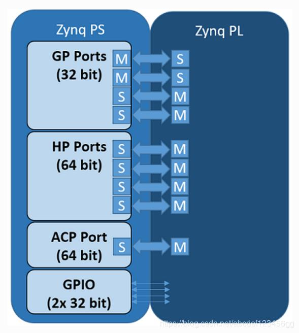 Xilinx PYNQ PS and PL interface description - Programmer Sought