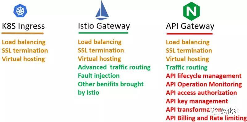 How to choose an ingress gateway for the service grid