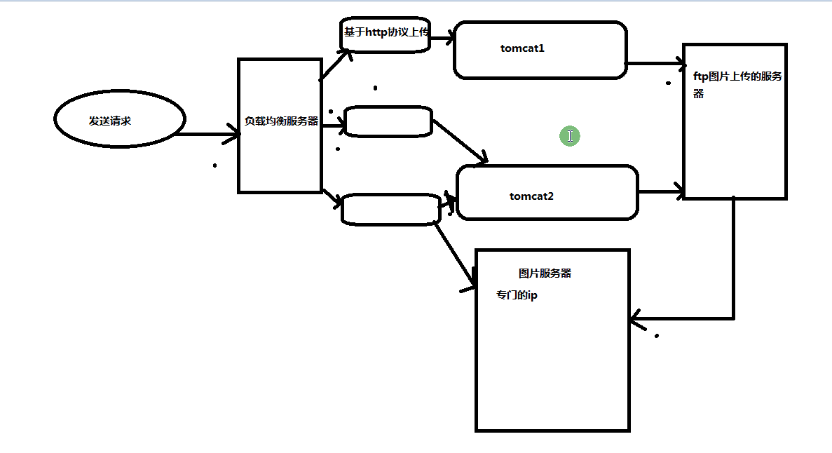 Distributed project - Nginx installation (reverse proxy