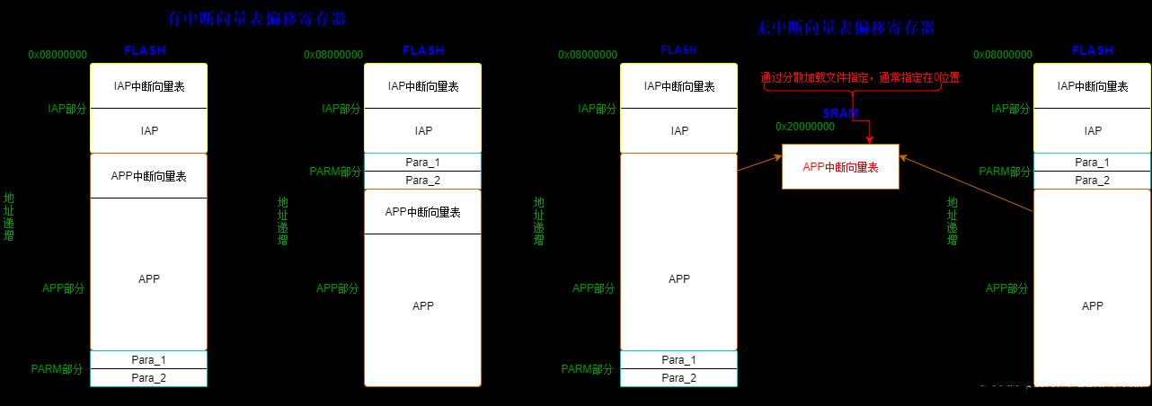 STM32 online upgrade (IAP) ultra-detailed diagram and common problem