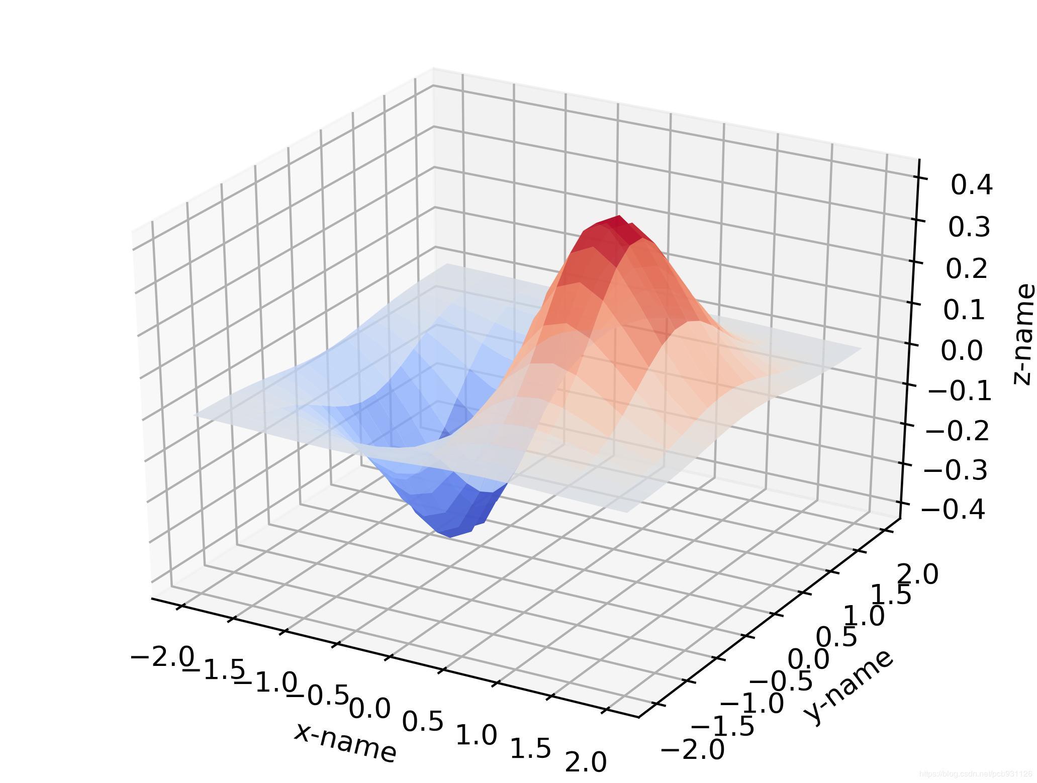 Use Python's matplotlib to draw line graphs, histograms, 3D plots