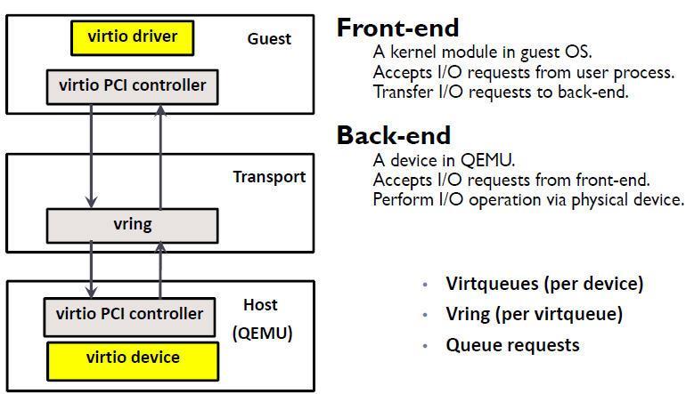 Classic KVM Detailed (Mark) - Programmer Sought