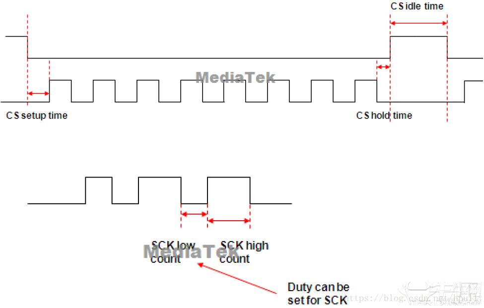 The parameter meaning of the MTK platform SPI bus, the key