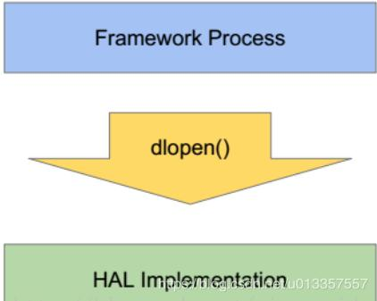 HIDL Overview - Programmer Sought