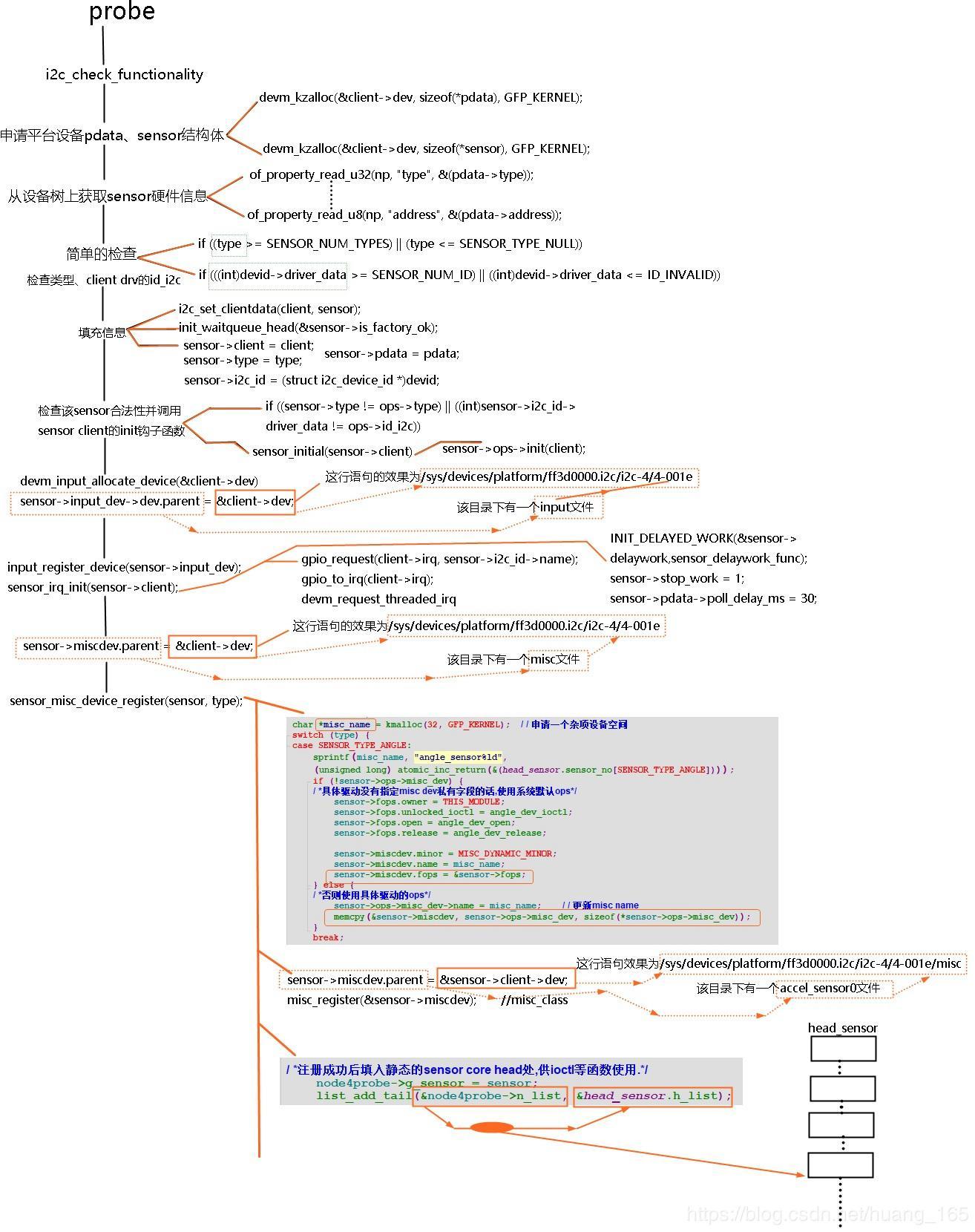 Analyze and improve the rockchip sensor core framework